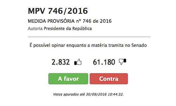 Do total, 61.180 (96%) votaram contra as propostas. Do outro lado, 2.832 (4%) apoiam as alterações.