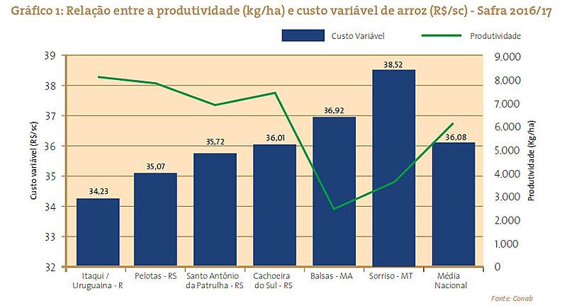 Relação entre a produtividade (kg/ha) e custo variável do arroz (R$/sc) - Safra 2016/17